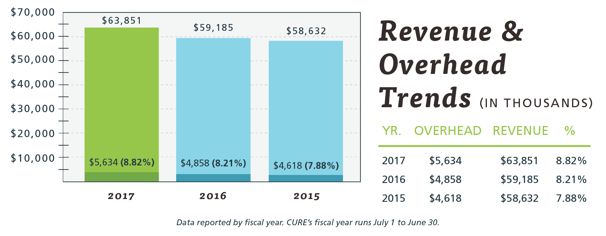 Revenue and Overhead Trends